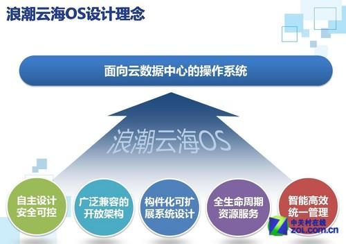 中国云计算 或由十大高速成长企业谱写