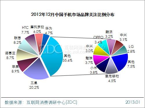 2012年12月中国手机市场分析报告