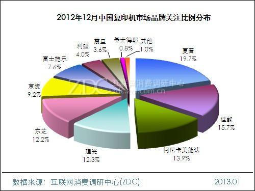 2012年12月中国复印机市场分析报告