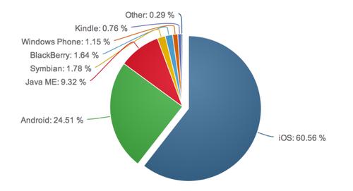 iphone互联网流量使用首次超越诺基亚