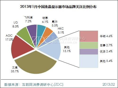 2013年1月中国液晶显示器市场分析报告