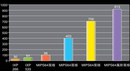 多核动力侠诺VPN为企业信息化提速
