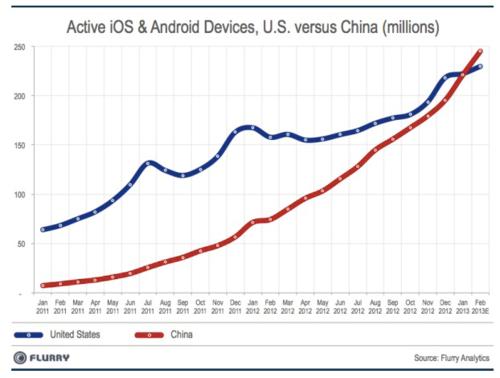 中国超越美国成为全球最大智能手机市场