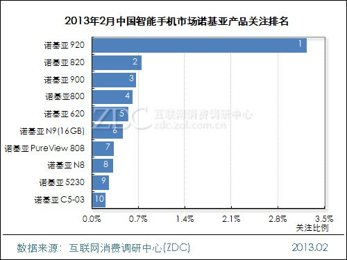 中國市場手機排行榜_軟 硬件遭遇有力挑戰 中國市場最令蘋果頭疼