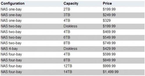 希捷更新其商用级NAS存储服务器产品线