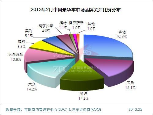 2013年2月中国豪华车市场分析报告
