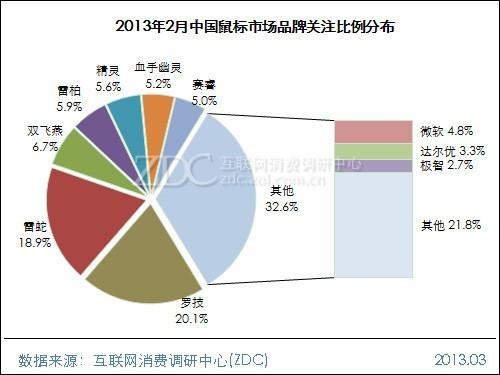 2013年2月中国鼠标市场分析报告