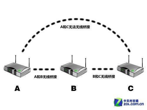 WiFi有死角? 巧用旧无线路由器扩展覆盖
