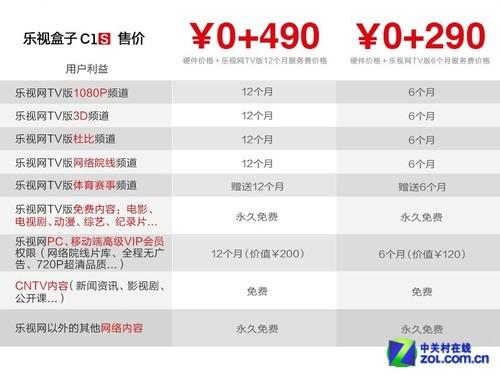 乐视C1S开始发货 月底启动第二轮预购