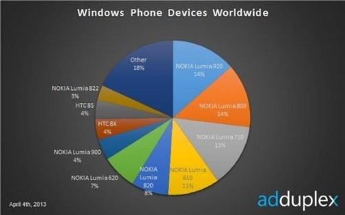 诺基亚windows phone市场份额高达80%
