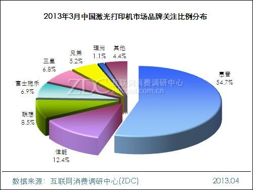 2013年3月中国激光打印机市场分析报告