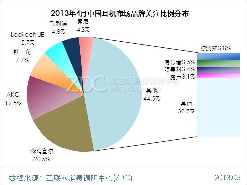 2013年4月中国耳机市场分析报告