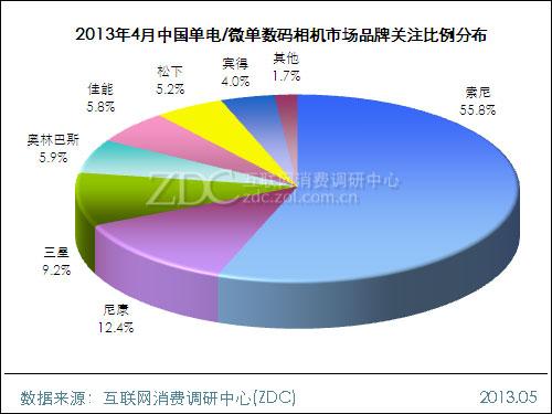 2013年4月中国单电/微单数码相机市场分析报告