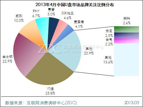 2013年4月中国U盘市场分析报告