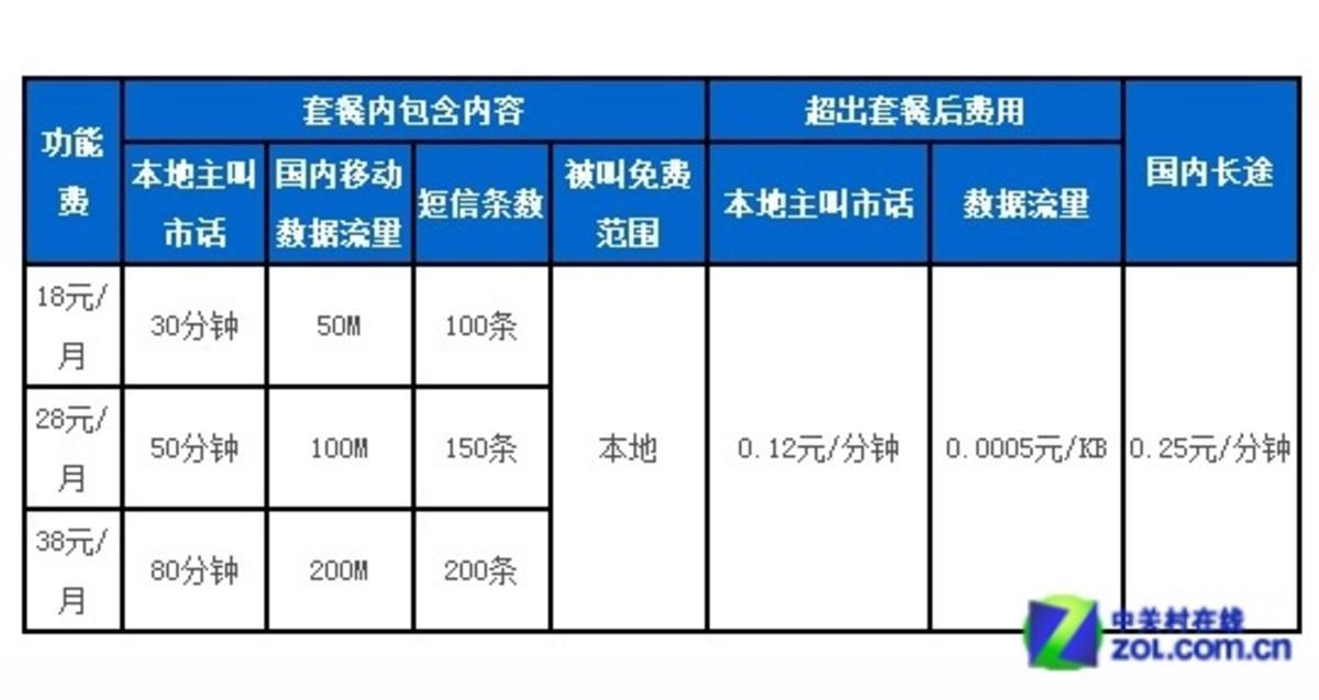 网聊套餐g3版40元_中国移动动感地带学习套餐(10版)和g3网聊套餐(09版)套餐费一样12块