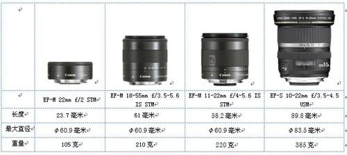 EOS M专用小型广角变焦镜头