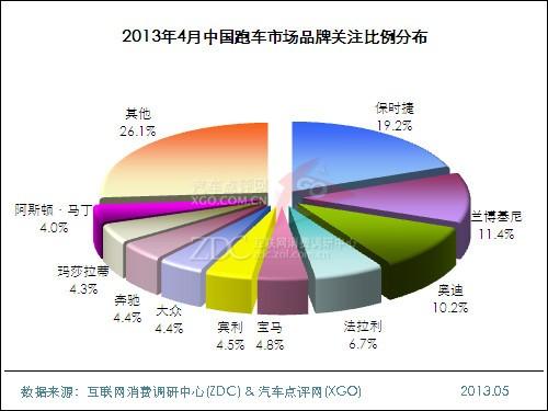2013年4月中国跑车市场分析报告