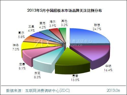2013年5月中国超极本市场分析报告