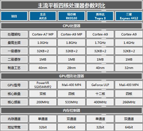 9.7�几咔逅暮似旖� 台电P98HD评测体验