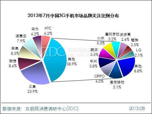 2013年7月中国3G手机市场分析报告