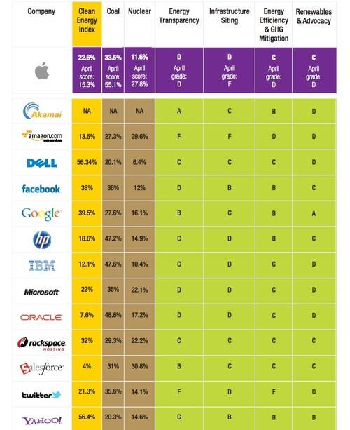 亚马逊、苹果、谷歌等数据中心谁最环保