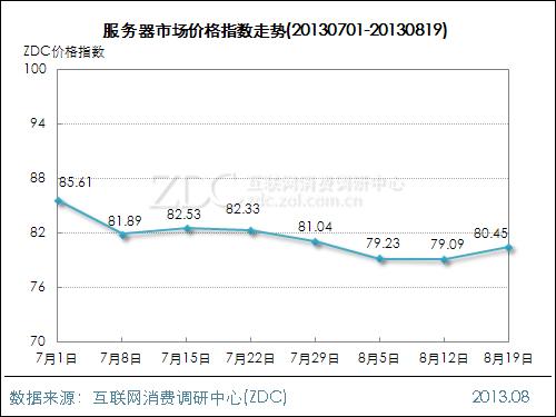 网络设备行业价格指数走势(2013.08.19)