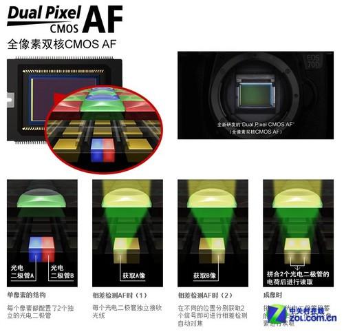 创新对焦4030万像素 佳能EOS 70D评测