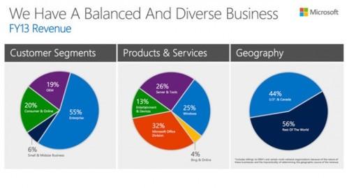 图解微软业务:消费者市场收入占1/5