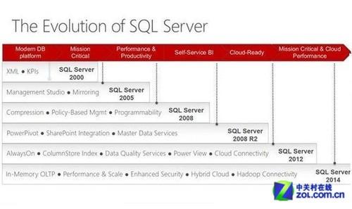 微软新SQL数据库:Hekaton技术成亮点