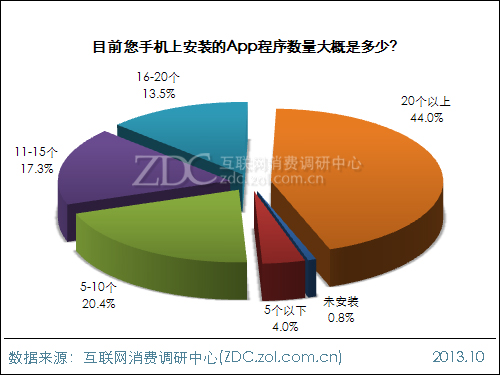 2013年中国IT网民APP使用行为调查报告