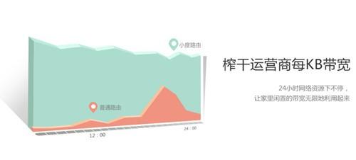 海联达携手百度推出小度路由 京东首发