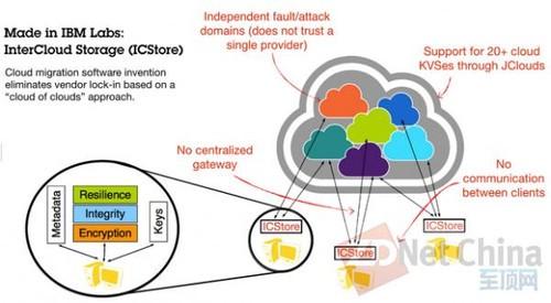 避免厂商锁定 IBM开发出多云间迁移软件