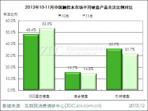 (图)2013年10-11月中国触控本市场不同硬盘产品关注比例对比