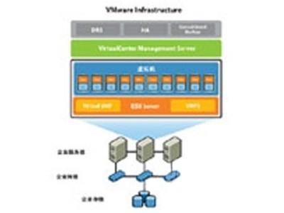 VMware vCenter Server 5 Standard for vSphere 5