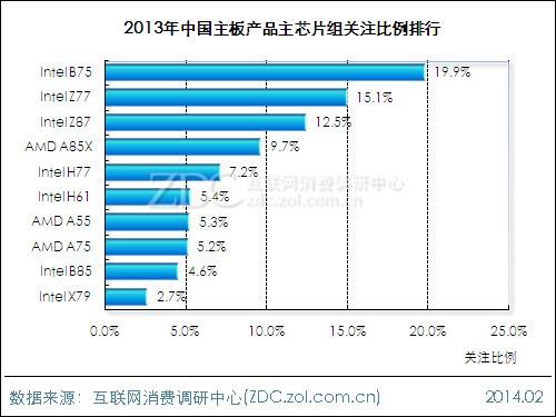 ...中国主板产品主芯片组关注比例排行-2013 2014中国主板市场研究年...图片 45106 500x375