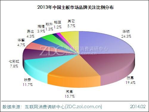2013-2014中国主板市场研究年度报告