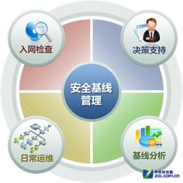 更方便 绿盟远程安全评估漏洞扫描系统