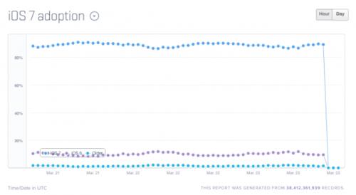 被忽略 iOS 7普及率达90%安卓4.4仅为8%