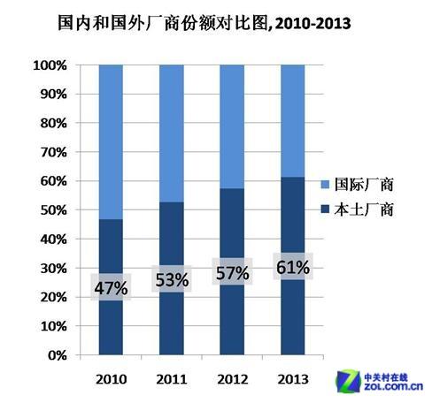 IDC:国内厂商以61%的市场份额领跑市场