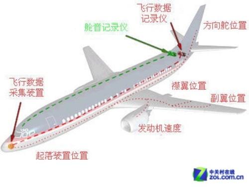 """飞机的""""黑匣子""""一般被安放在飞机的尾部"""