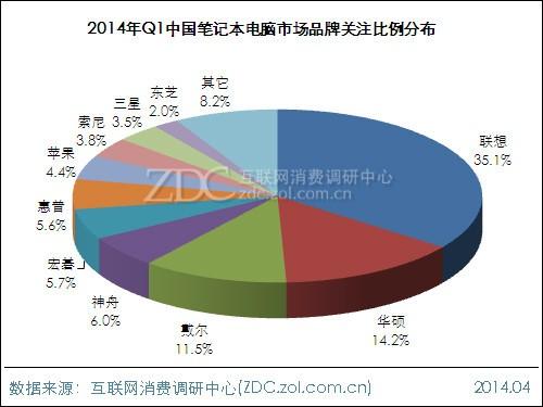 2014年第一季度中国笔记本电脑市场分析报告
