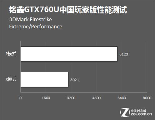 """假货更超值?实测市售""""假货""""GTX760显卡"""