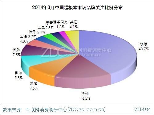 2014年3月中国超极本市场分析报告