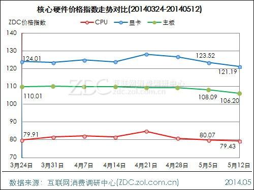 DIY行业价格指数走势 2014.05.12