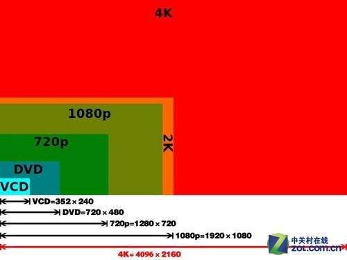 全民4K之路 巧解读高清播放机发展路线