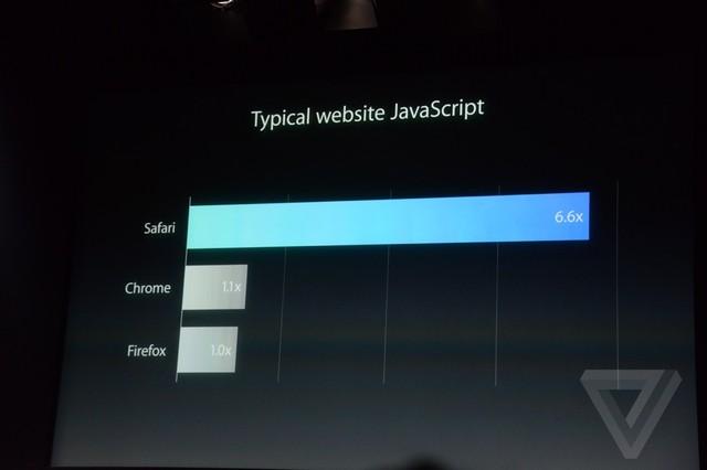 OS X Yosemite中的Safari浏览器有更好的性能,比Chrome和Firefox超出数倍