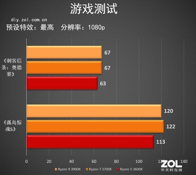 pk10六码滚雪球图片,AMD Ryzen 5 3600X首测 竟然超过2700X