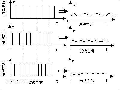可以降低供电电路的温度,因为电流多了一路分流,每个器件的发热量自然