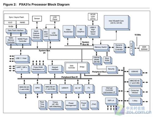 强悍的中恒龙 浅析Marvell PXA310处理器