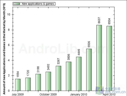 图为:2009年7月到2010年4月android软件新增数量柱状图